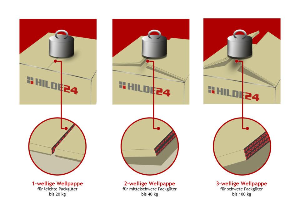 Die Art der Wellpappe beeinflusst die Klebebandwahl
